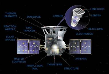 N.A.S.A. picture of the instruments onboard the TESS satellite