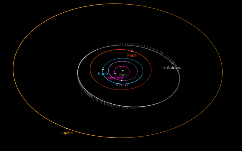Path of Astraea Orbit
