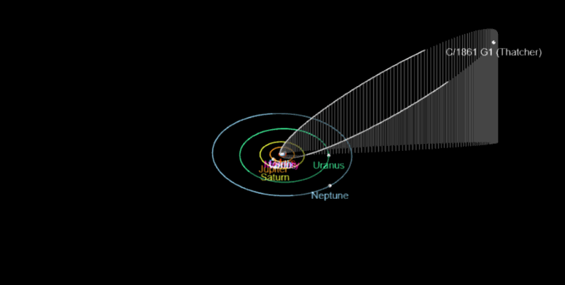 Path of Comet C / 1861 G1 Thatcher Orbit