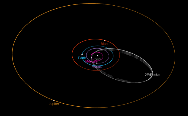 Path of Comet Encke Orbit