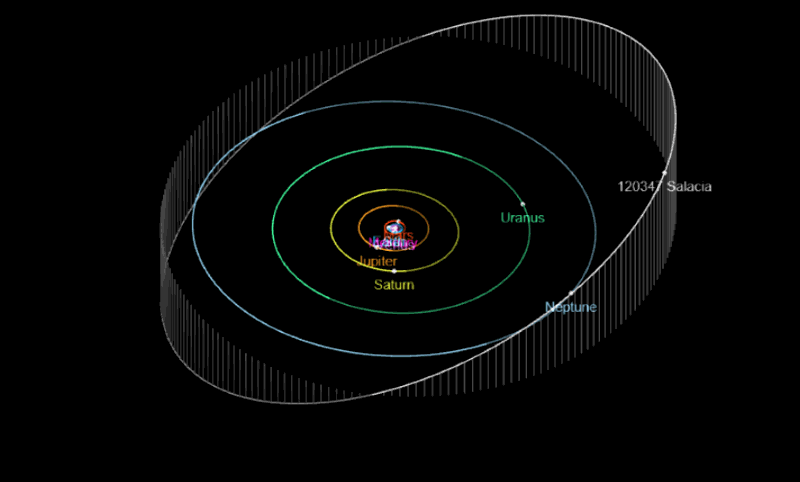 Path of Salacia Orbit