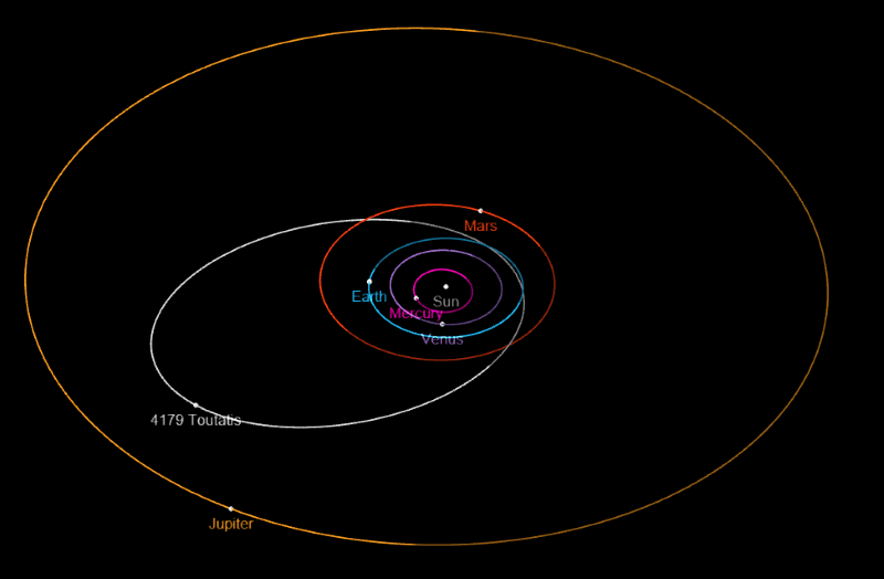 Path of Toutatis Orbit