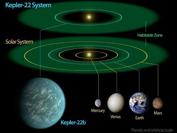 Goldilocks Zone of Kepler 22b and Earth