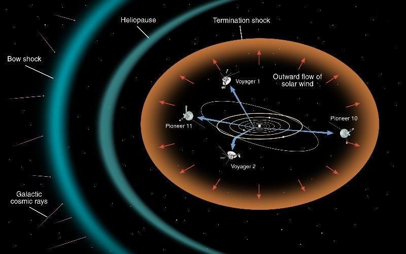 Heliosphere/Heliopause from NASA
