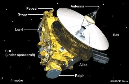 Artists impression of the New Horizons Space probe