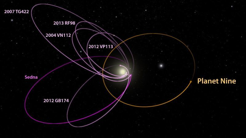 Artists impression of what the theorized planet nine`s assumed path would be.