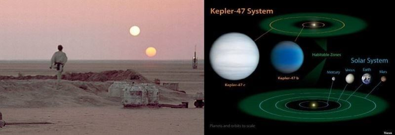 Luke Skywalker on Tatooine and a Possible Real Life Tatooine Solar System