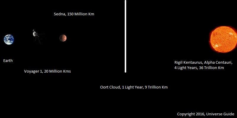 Image showing the relative distances from earth of Voyager 1
