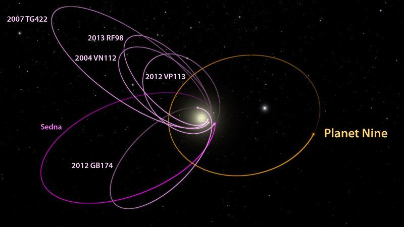 Orbit of the New Ninth Planet
