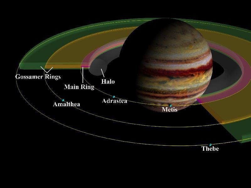Artists Impression of the Rings of Jupiter with some moons