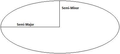 Difference between semi-major and semi-minor axis