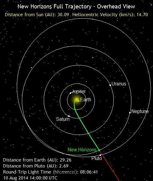 Picture showing the trajectory of the New Horizons space craft.